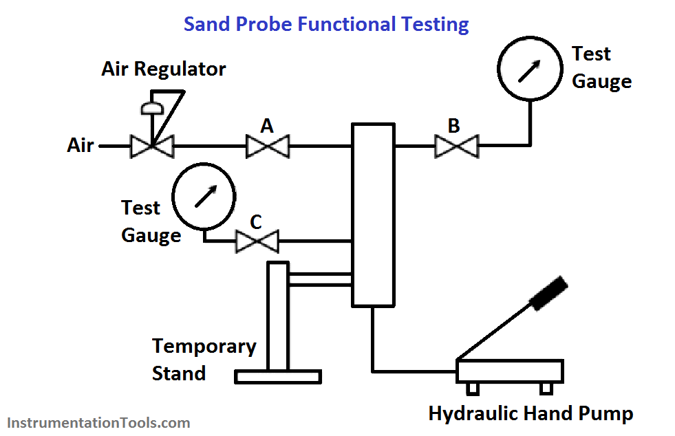 Sand Probe Functional Testing Instrumentation Tools