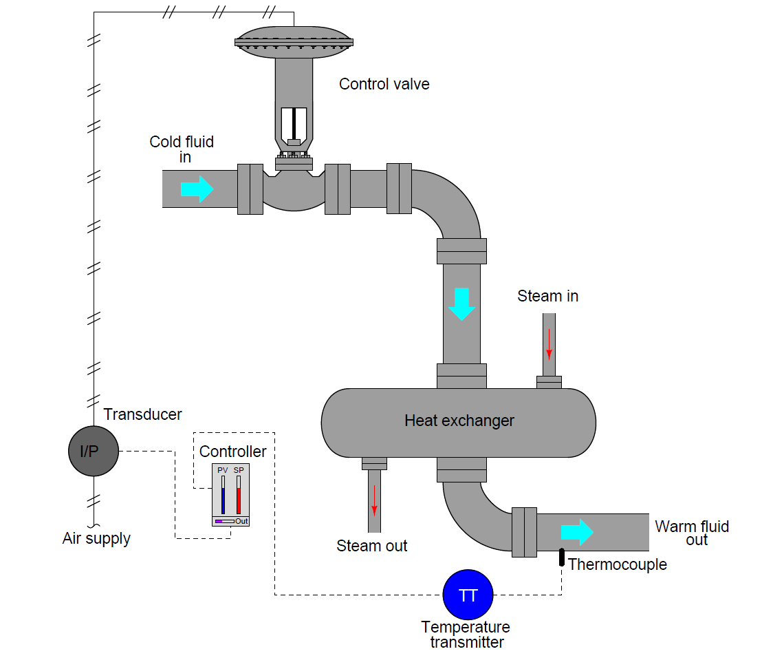 hight resolution of temperature control loop
