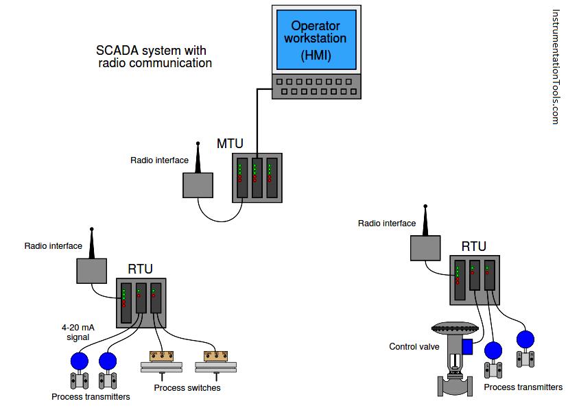 SCADA & Telemetry Systems Instrumentation Tools