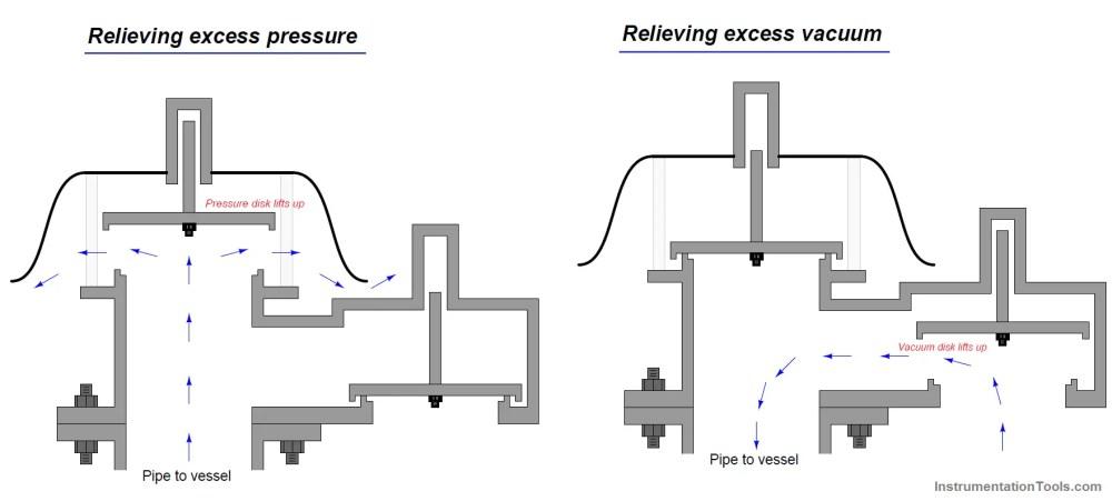 medium resolution of vacuum safety valve