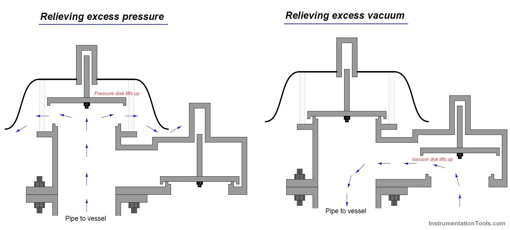 hight resolution of vacuum safety valve