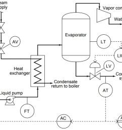 steam flow to the heat exchanger [ 1180 x 786 Pixel ]
