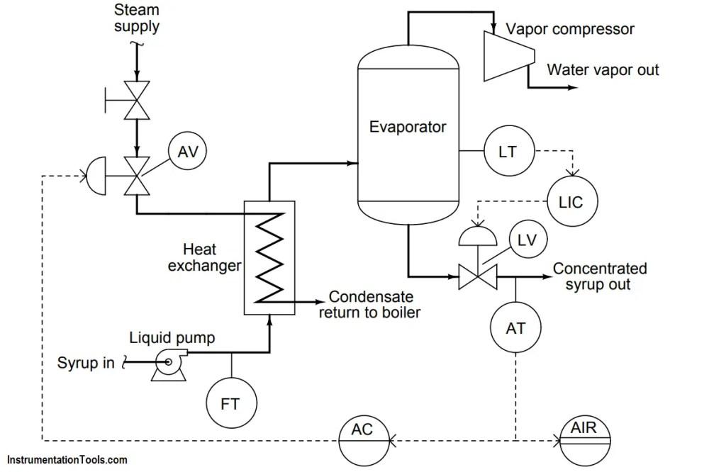 medium resolution of steam flow to the heat exchanger