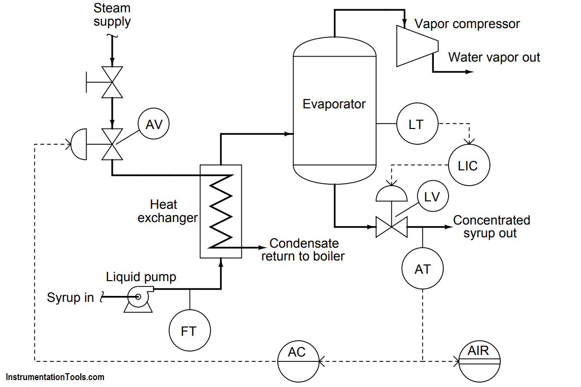 hight resolution of steam flow to the heat exchanger