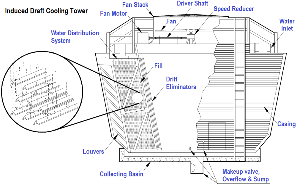 medium resolution of induced draft cooling towers
