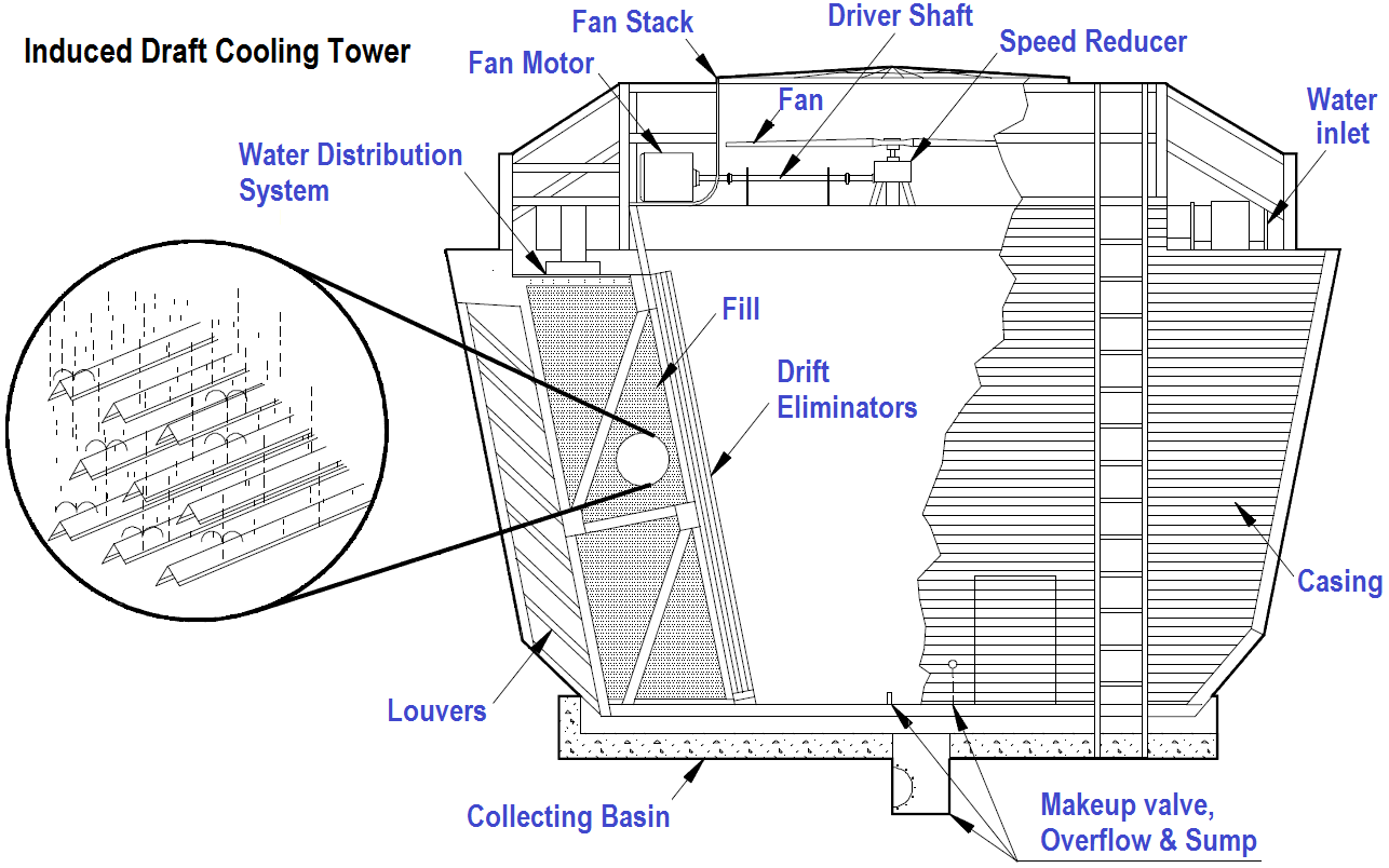 hight resolution of induced draft cooling towers