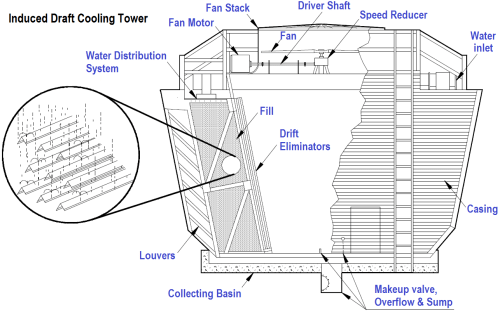 small resolution of induced draft cooling towers
