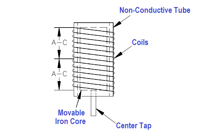 Inductance Type Pressure Transducers Principle