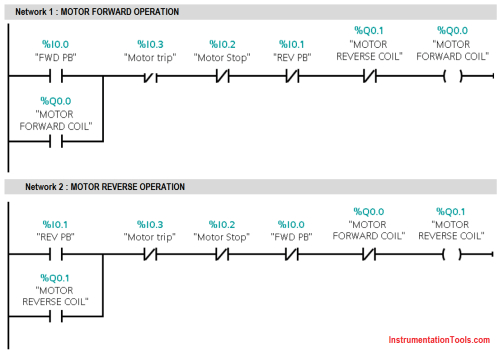 small resolution of plc ladder diagram for forward reverse control of motor three phase