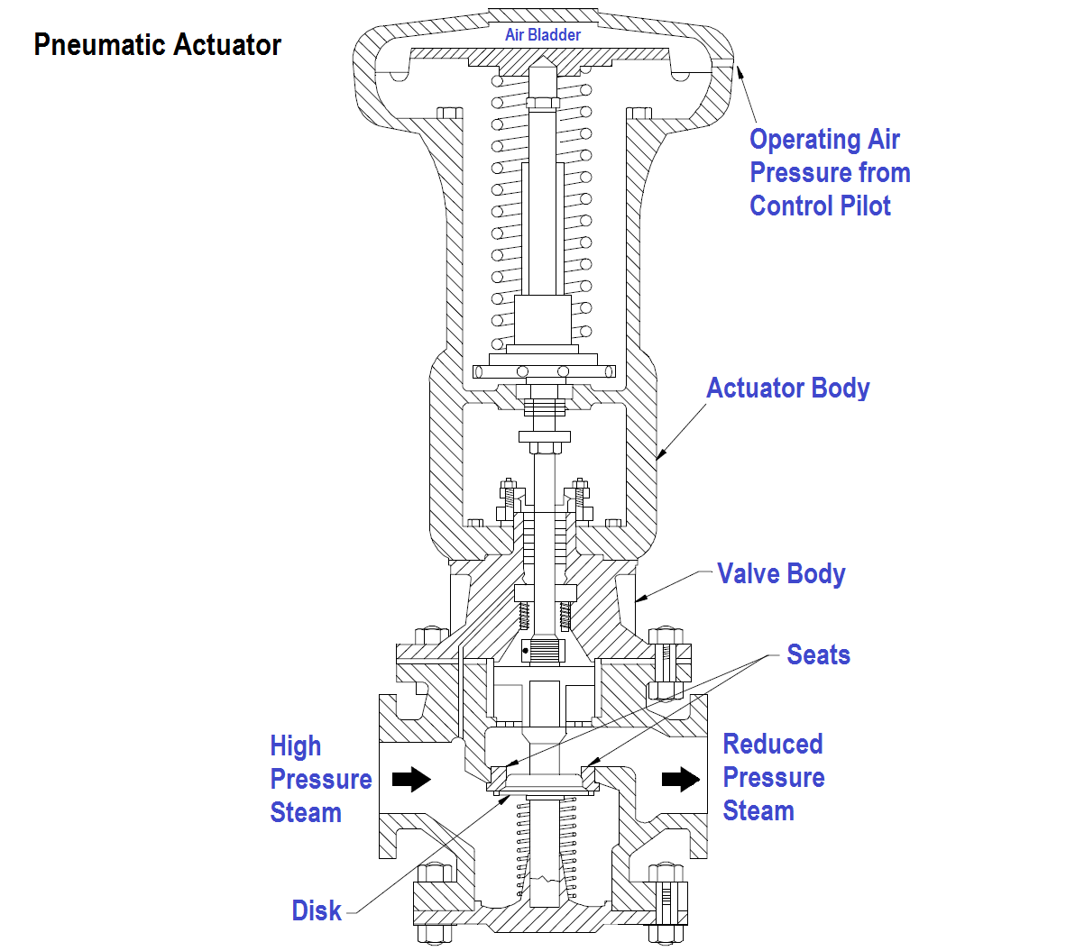 Air Hydraulic Valve