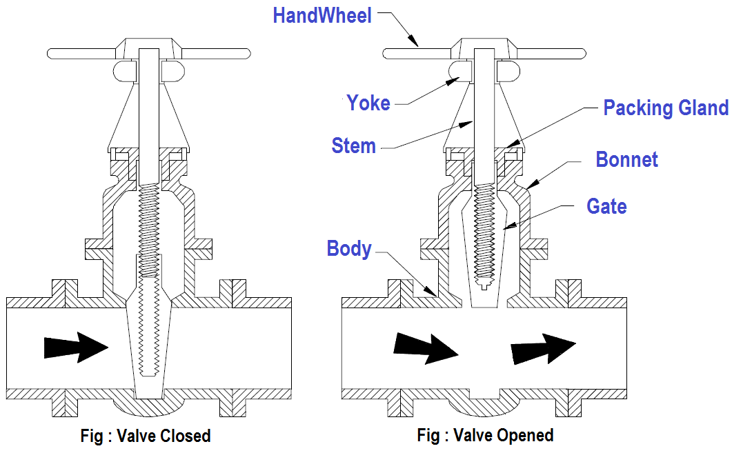 Valve Functions and Basic Parts Instrumentation Tools