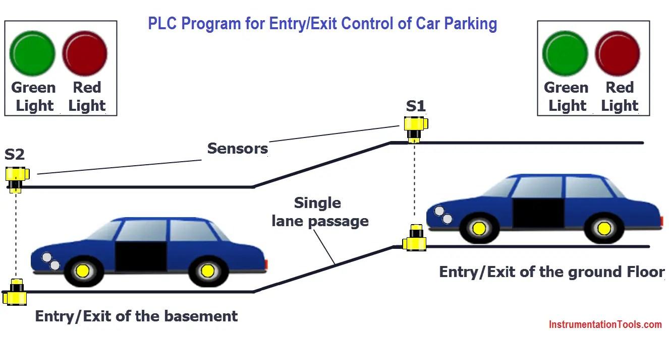 hight resolution of plc car parking program