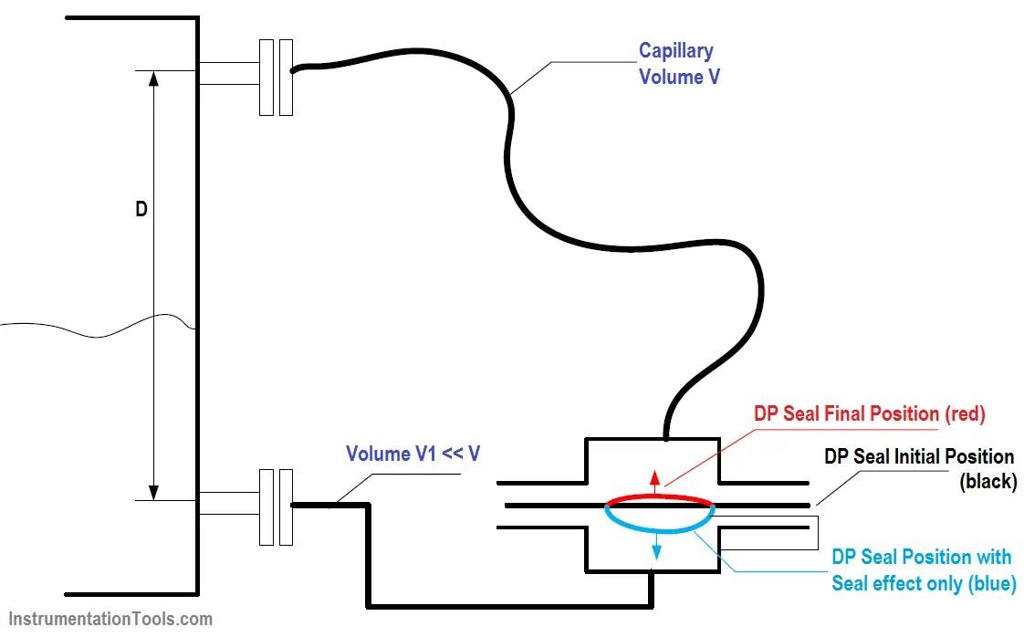 Symmetric and Asymmetric Capillary Tube Pressure Measurement