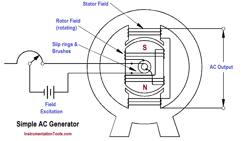 Types of AC Generators Instrumentation Tools