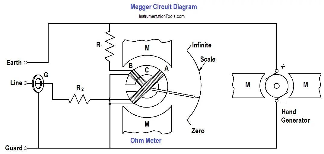 Multimeter & Megger Principle Instrumentation Tools