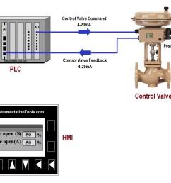 plc program for control valve scaling [ 1168 x 840 Pixel ]