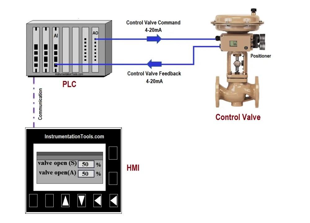 medium resolution of plc program for control valve scaling
