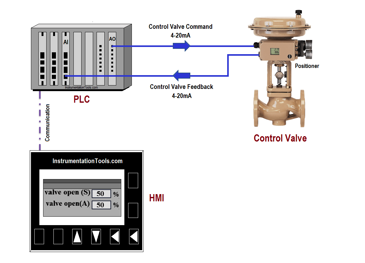 hight resolution of plc program for control valve scaling