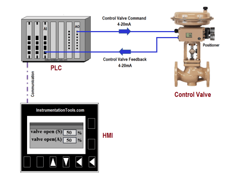 small resolution of plc program for control valve scaling