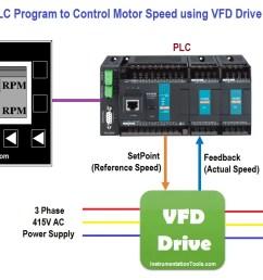 problem diagram plc program to control  [ 1240 x 697 Pixel ]