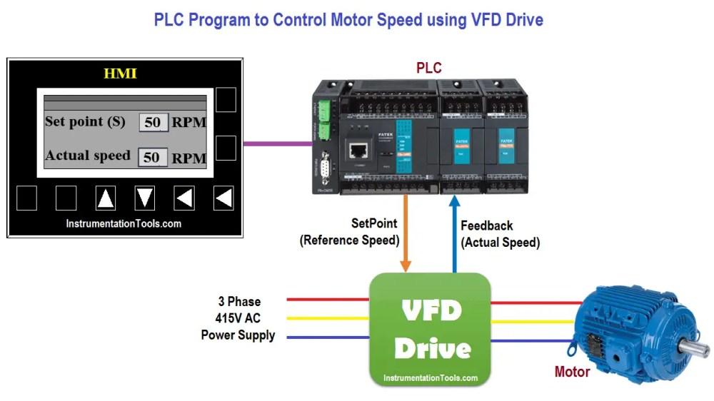 medium resolution of problem diagram plc program to control