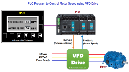 small resolution of motor speed control using vfd and plc programming ladder logic plc vfd wiring diagram