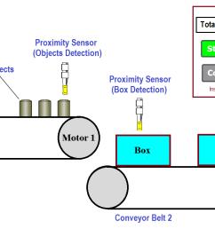 count and pack objects from conveyor using plc ladder logic diagram to count [ 1346 x 732 Pixel ]