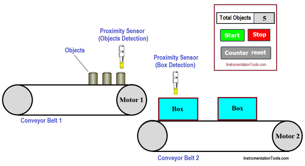 medium resolution of count and pack objects from conveyor using plc ladder logic diagram to count