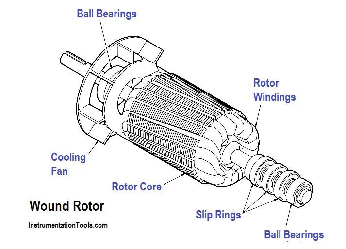 Synchronous Motors Instrumentation Tools