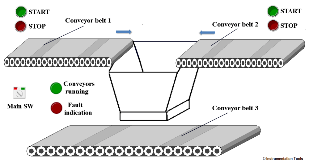 medium resolution of plc controlling conveyors on sequence and off sequence