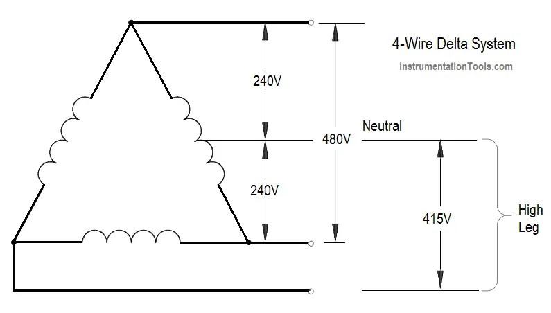 Electric Circuit : Open & Short Circuits Instrumentation Tools