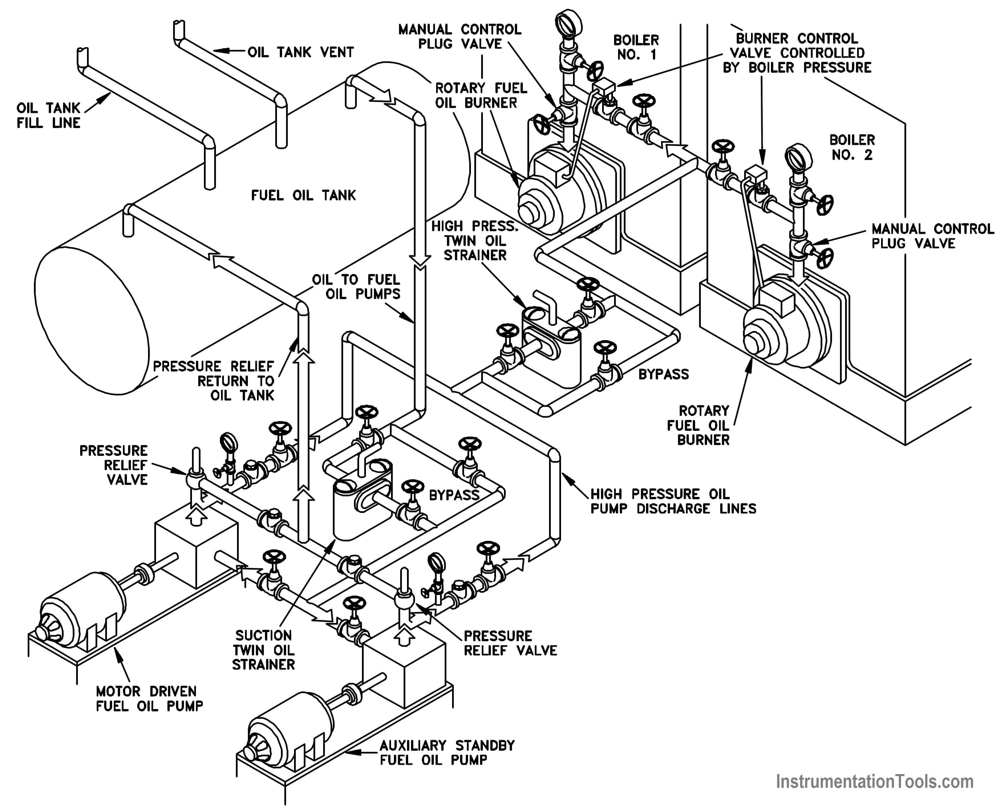 Piping And Instrumentation Drawing P Amp Id Tutorials