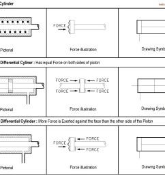 linear actuators p id symbols [ 1184 x 946 Pixel ]