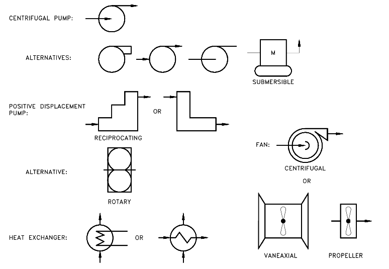 Piping and Instrumentation Drawing (P&ID) Symbols
