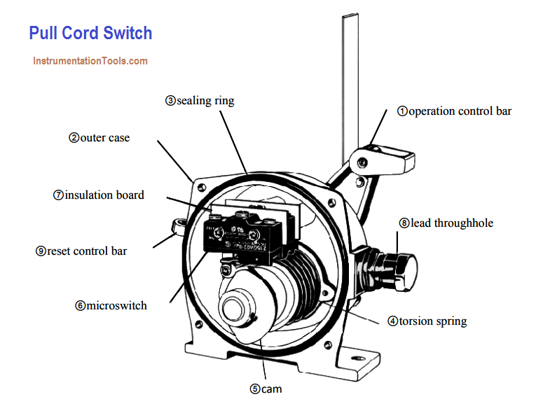 Pull Cord Switch Working Principle Instrumentation Tools