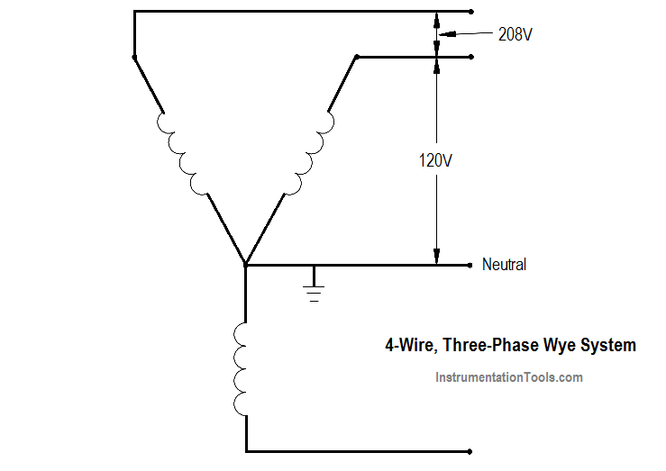 4-Wire, Three-Phase Wye Wiring System Instrumentation Tools