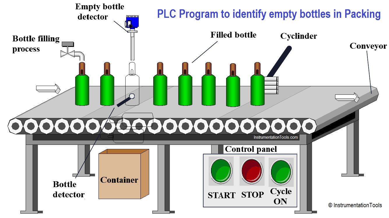 hight resolution of automatic empty bottle detection using plc logic