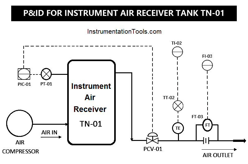 Instrument Open Loop Diagram