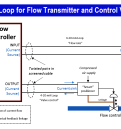 4 20ma current loop for flow transmitter and control valve positioner [ 1364 x 708 Pixel ]