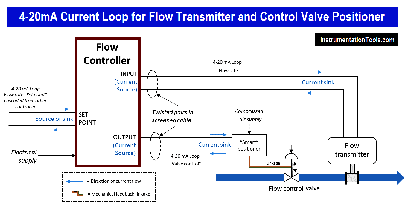 hight resolution of 4 20ma current loop for flow transmitter and control valve positioner