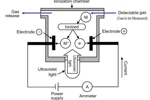 Eol Resistor Location