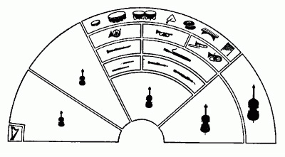 The Orchestra Diagram The Orchestra Book Wiring Diagram