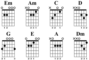 How Many Guitar Chords Are There