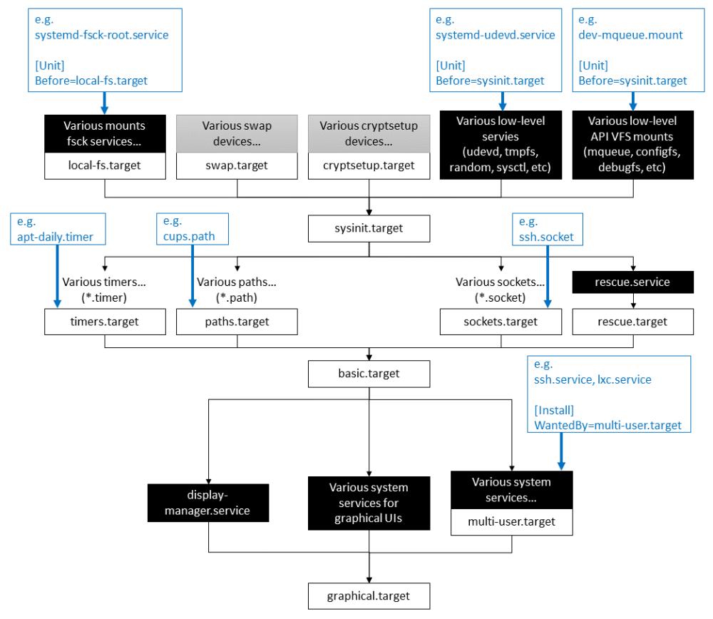 medium resolution of systemd boot