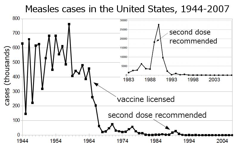 Număr de cazuri de rujeolă în SUA.