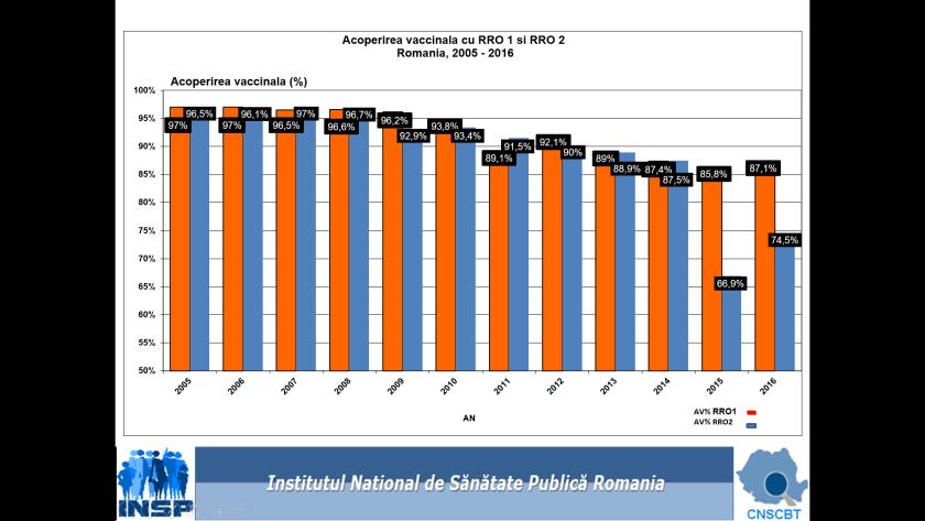 Acoperirea vaccinală ROR, 2005 - 2016.