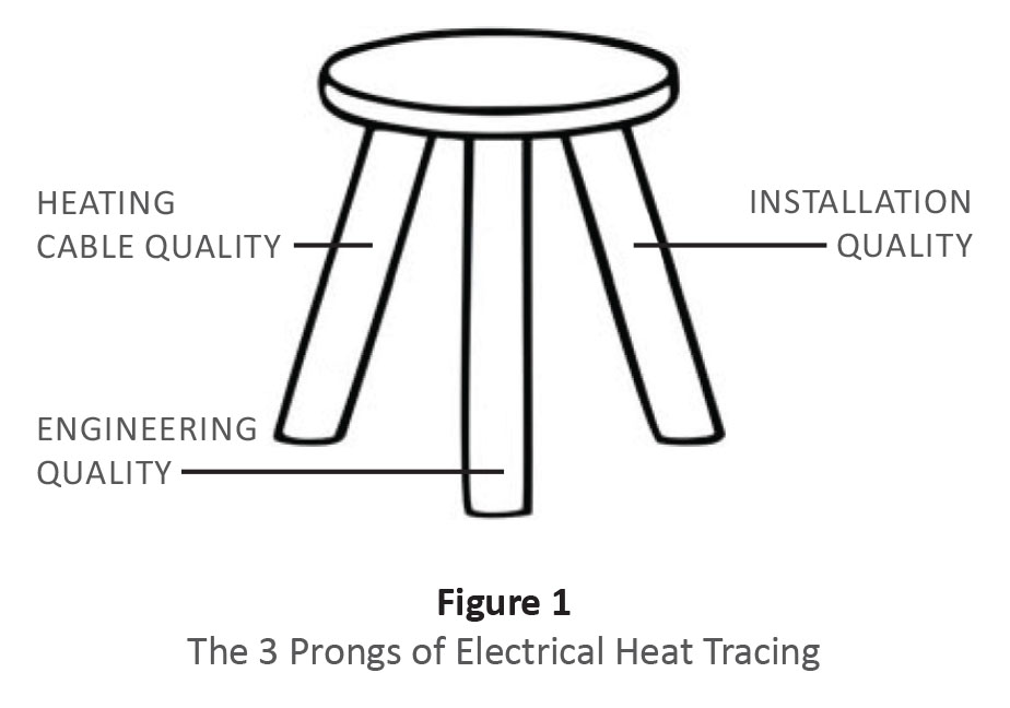 The Key to Reliable Electrical Heat Tracing is Proper