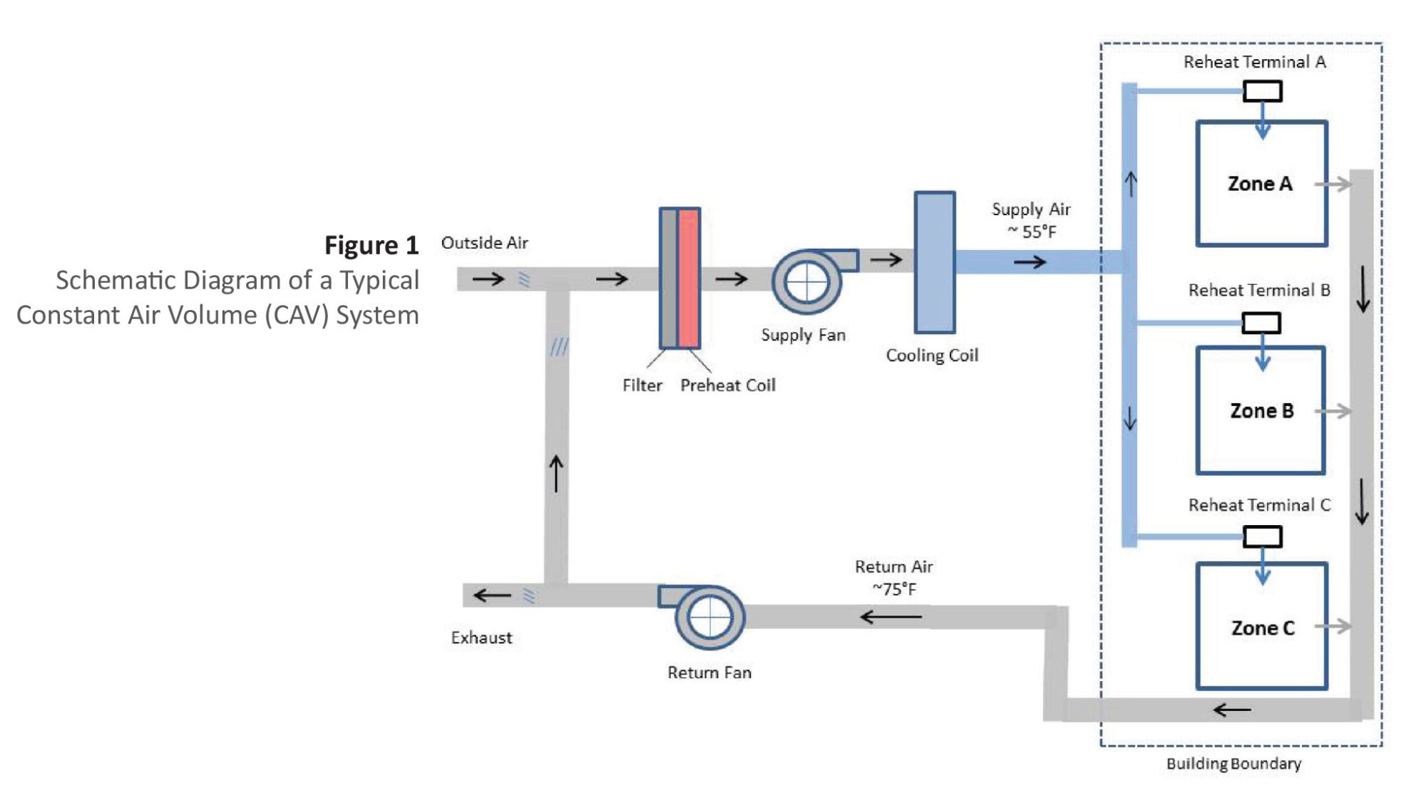 hight resolution of single duct air systems