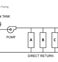 system pressure although the expansion tank is not directly in the flow path it is typically insulated to the same level as the piping to minimize  [ 2064 x 797 Pixel ]