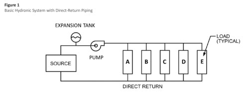 small resolution of  system pressure although the expansion tank is not directly in the flow path it is typically insulated to the same level as the piping to minimize